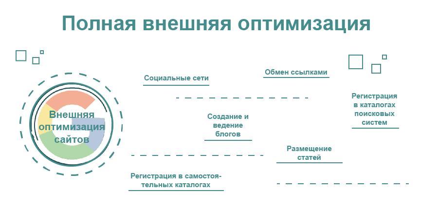Методы внешней оптимизации