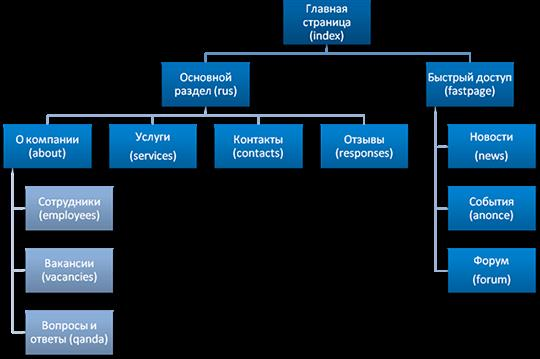 SEO анализ сайта структура