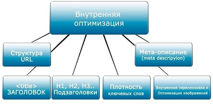 Внутренняя оптимизация своего сайта